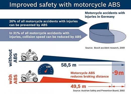 1 000 000 мотоциклета с ABS от Bosch 01